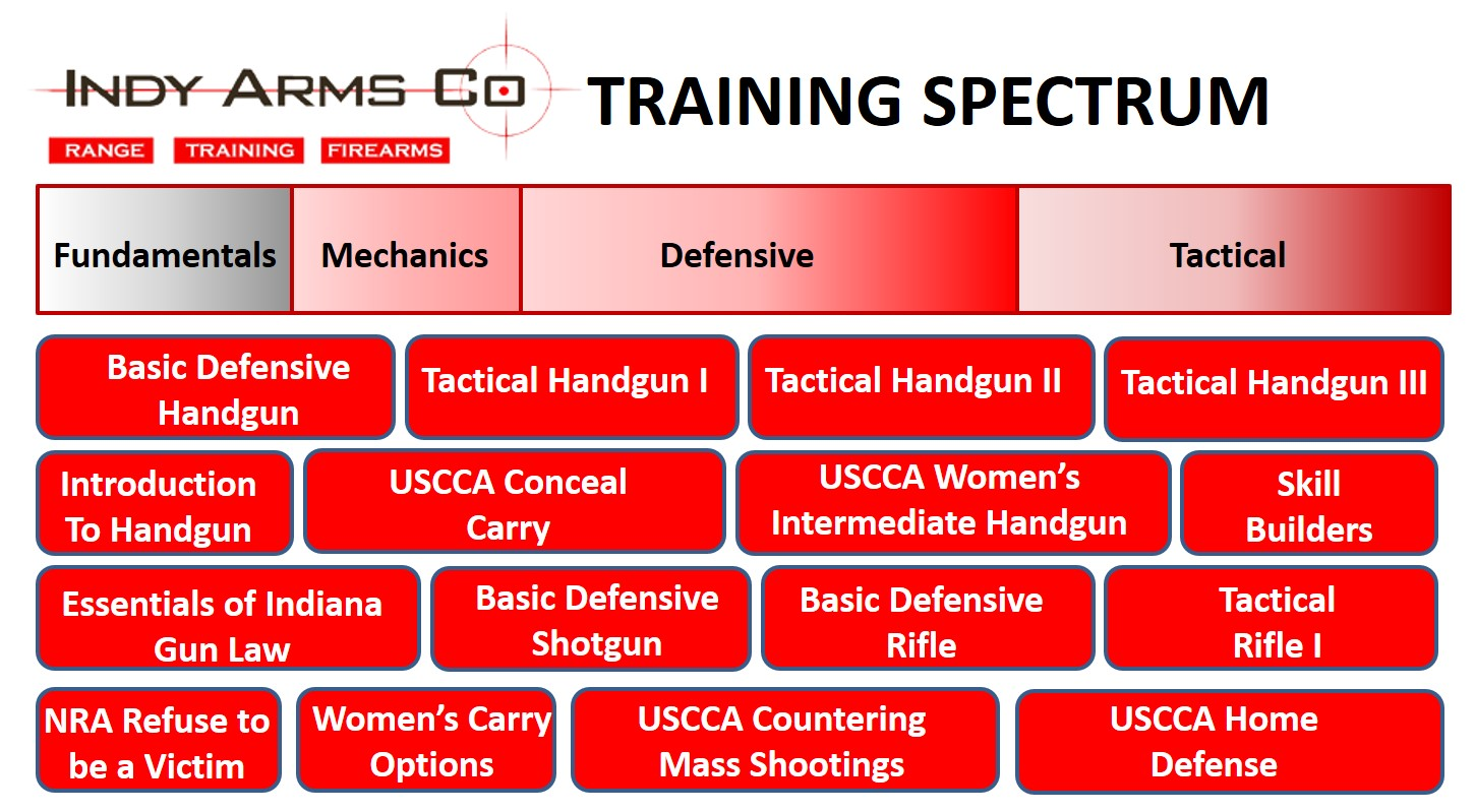 Firearms Training | Indy Arms Company